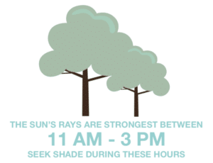 The sun's rays are strongest between 11am - 3pm