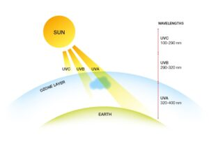 UVA and UVB rays are different wavelengths