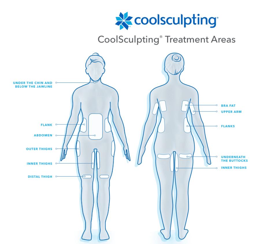 Coolsculpting Treatment Areas